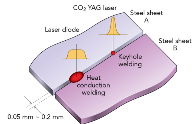 具有良好热加工性能的高功率直接二极管激光器 High-Power Direct Diode Lasers Have Advantages For Heat Processing